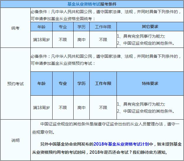 2018年基金从业资格考试报考条件