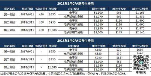 2018年cfa考试报名时间 CFA考试时间安排表