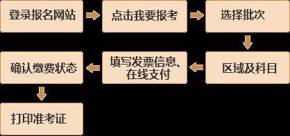 基金从业资格预约式考试报名