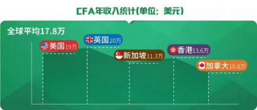 CFA就业方向都有哪些?