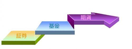 2019期货从业资格考试《法律法规》练习题(3)