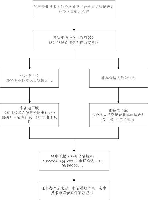 2019年西安初级经济师证书补办流程