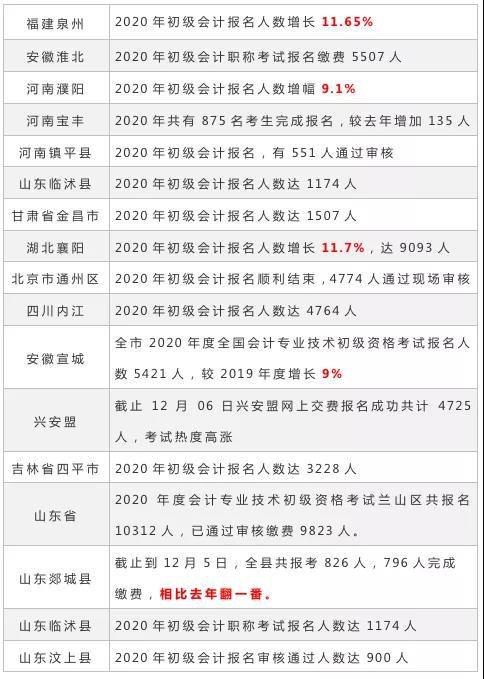 2020年初级会计部分地区报名人数