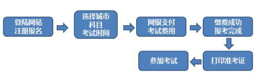 2020年3月昆明期货从业资格报名时间及入口