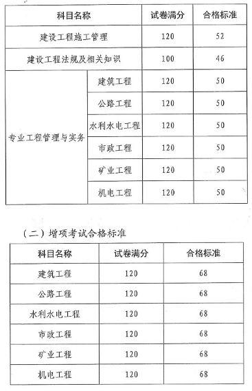 2019年云南二级建造师考试合格标准