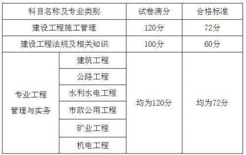 2020年山西二级建造师考试合格标准