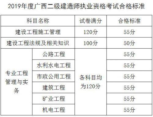 2020年广西二级建造师考试合格标准