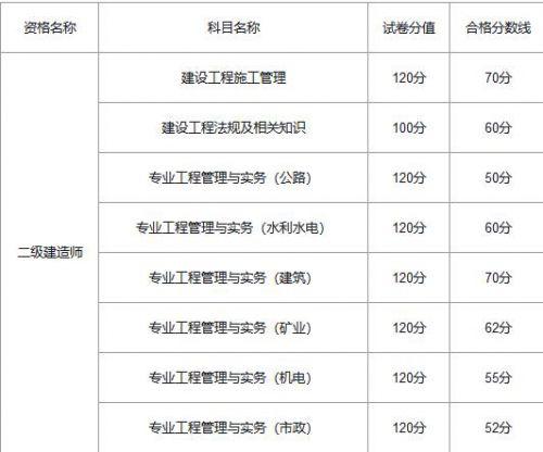 2020年重庆二级建造师考试合格标准