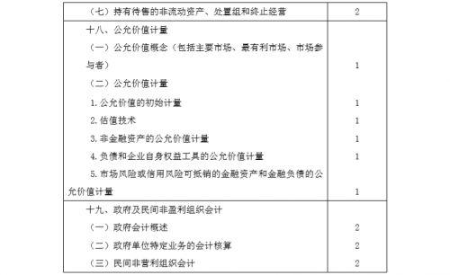 2020年注册会计师专业阶段《会计》考试大纲8