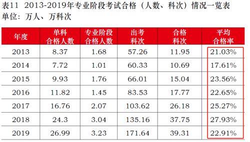 中国最难考试排行榜注册会计师cpa考试排第几?